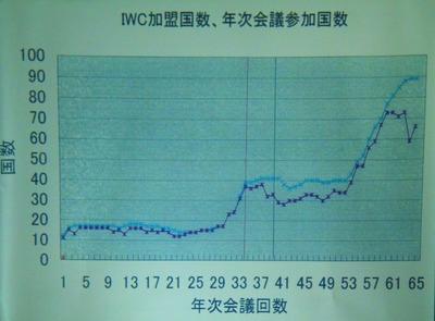 7IWC加盟国数、年次会議参加国数.jpg