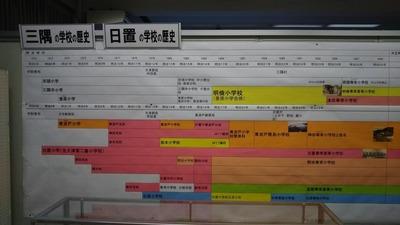 三隅と日置の学校の歴史1.jpg