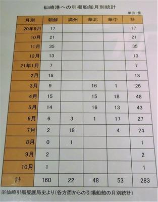 仙崎港への引揚船月別統計.jpg