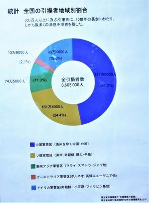 全国の引揚者地域別割合.jpg