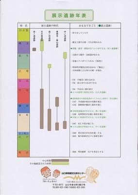 展示遺跡年表.jpg