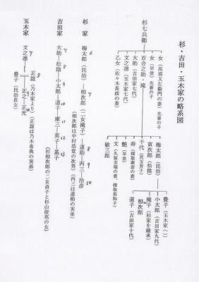 杉・吉田・玉木家の略系図.jpg