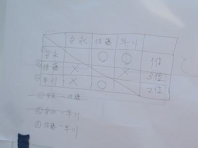 決勝リーグ結果.jpg