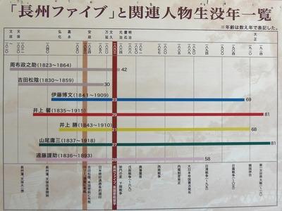 長州ファイブと関連人物の生没年一覧表.jpg