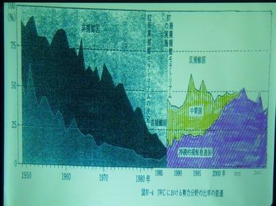 8IWCにおける勢力分野の変遷.jpg